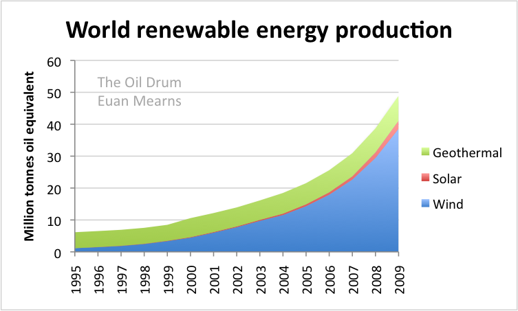 Image result for world energy production of solar energy graph