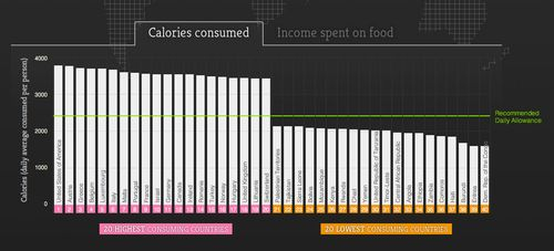 Caloriesconsumed
